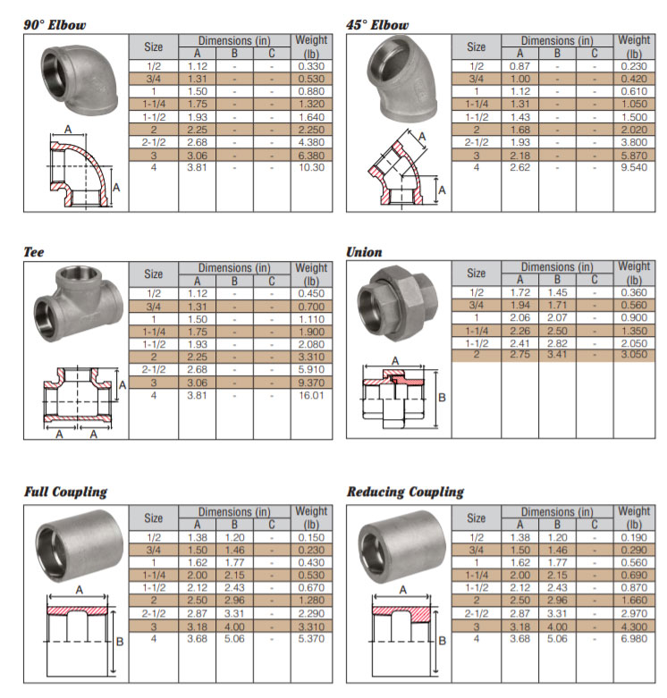 Class 150 Pipe Fittings Dimensions