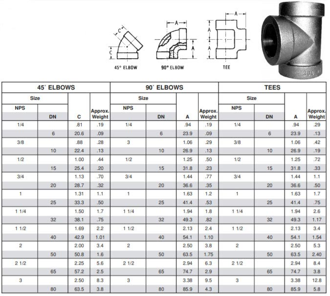 Class 300 Pipe Fitting Dimensions