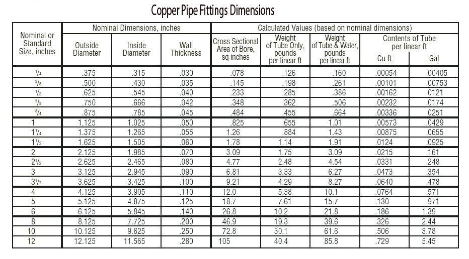 copper pipe fittings dimensions