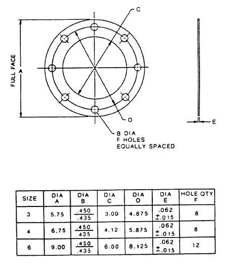 Flanges Gasket Standard Sizes & Dimensions