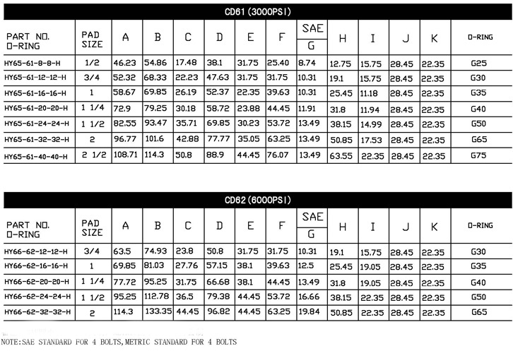 Hydraulic SAE Flanges Dimensions Table