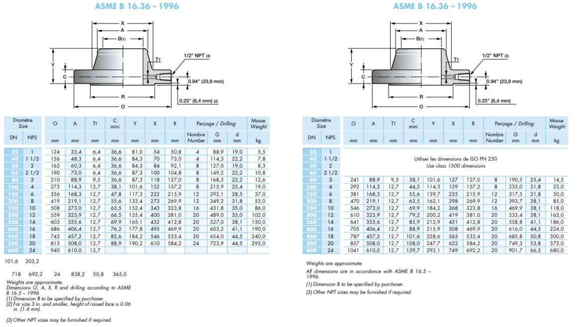 Orifice Flange Weight Chart