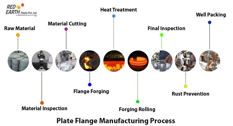 Plate Flange Manufacturing Process