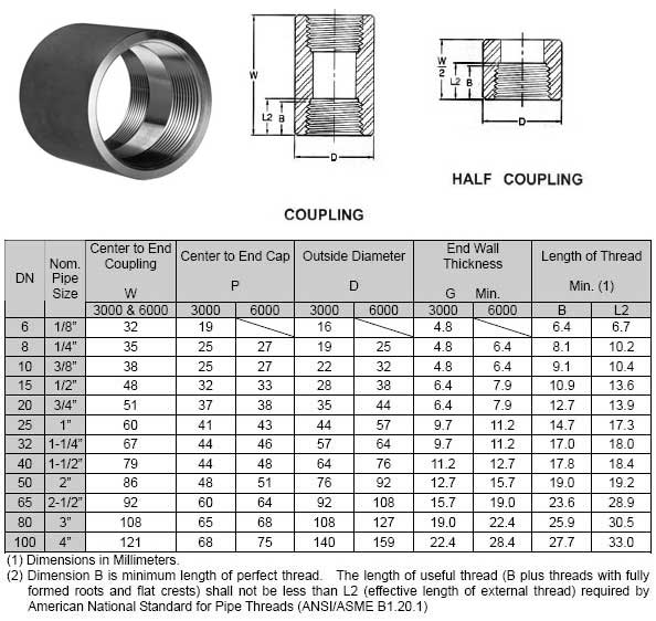 Full Threaded Rod Coupling Weight Chart